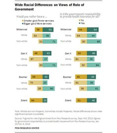 Pew Research: Young Liberals to Dominate Future of US Politics