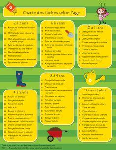 Charte des tâches selon l'âge. Merci Maman Panda pour l'info. http://panda29tdah.canalblog.com/