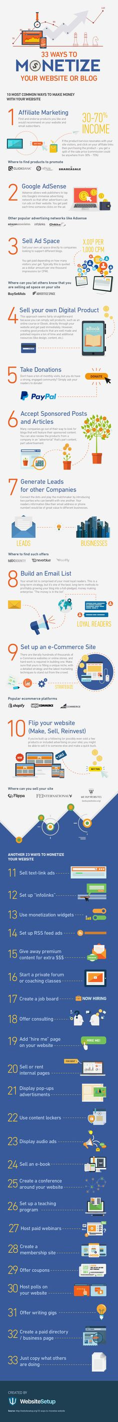 33 Ways To Monetize Your Website or a Blog - infographic