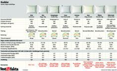 Bästa kudden för maxad nattsömn | Testfakta