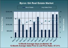 What are Byron GA Homes Worth in August 2015