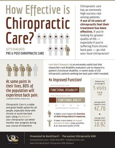 How effective is chiropractic care?   http://DrHardick.com (scheduled via http://www.tailwindapp.com?utm_source=pinterest&utm_medium=twpin&utm_content=post8146988&utm_campaign=scheduler_attribution)