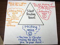This is a link to photos of ALL of this teacher's anchor charts!