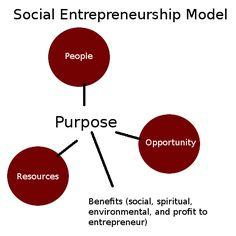 social-entrepreneurship-model
