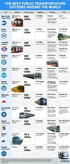 Public #Transportation around the world #publictransport #publictransit