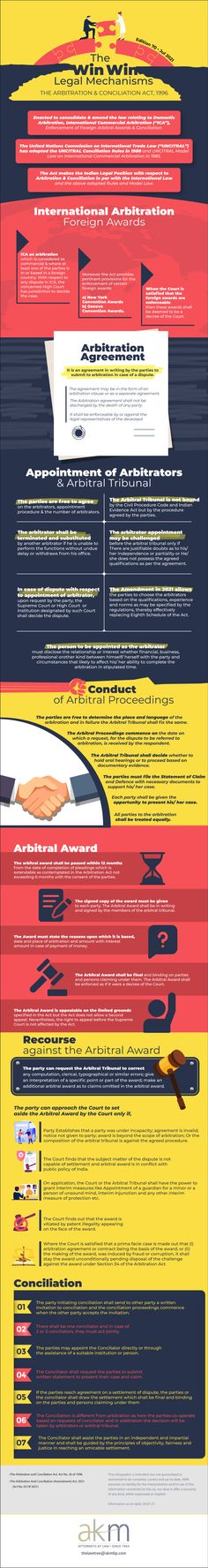 The Win-Win Legal Mechanisms - The Law Tree Akm, Infographics, Infographic, Info Graphics, Visual Schedules