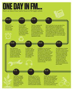 BIFM - Facilities Management Introduction
