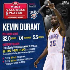 Kevin Durant. MVP NBA.