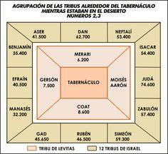 22 Best Tabernaculo De Dios Images Dios Israel Bible Studies