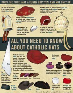 Las cachuchas del Papa (es un decir, eh)