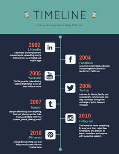 Infografia Biografia & Historia, Tipos Infografias, Ejemplos Infografias - How to Create a Timeline Infographic in 6 Easy Steps // Create the framework for your timeline Timeline Infographic, Free Infographic Maker, Infographic Templates, Infographic Examples, Event Planning Quotes, Event Planning Business, Business Ideas For Ladies, Business Women, Social Networks