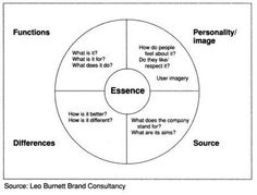 What is Customer-Based Brand Equity (And Why Should You Care)?