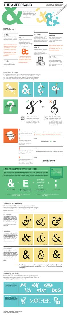 infographic | visual communication. graphic design. design resources. resources. infographic. typography. type anatomy. ampersand. punctuation.