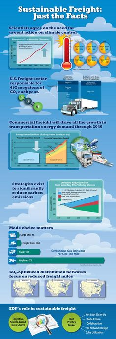 Sustainable Freight: Just the Facts