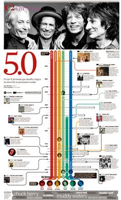 The great Rolling Stones in 50 years. In a timeline, the musicians, albun release, songs and movies.