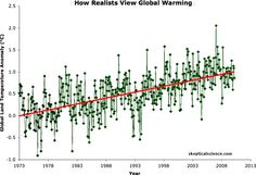 Great way to show climate variability while showing temperature increase.