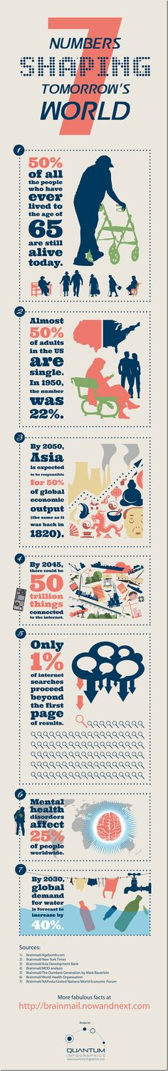 7 NUMBERS SHAPING TOMORROWS WORLD [INFOGRAPHIC]