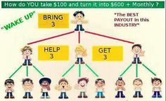 How to turn $100 into a monthly income #wakeupnow has a great #payout in #commission take a look at the #saving #financial support and #cash back on purchases www.alpinkerton.wakeupnow.com