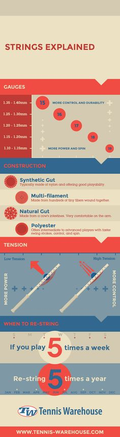 Here's everything you need to know about #tennis strings!