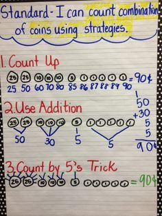 Counting Money Strategies Anchor Chart #TeachersFollowTeachers
