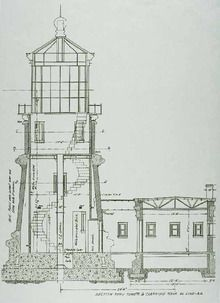 Wikipedia article about Lighthouse
