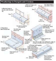 Weatherings To Parapets And Cornices Parapet Exposed Brick Walls Wall Cladding