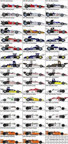 Formula One Grand Prix Surtees-Ford 1970-1978
