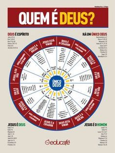 Quem é Deus? Saiba mais em www.educafe.com.br