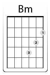 Easy Bm Chord: Three B minor Chord Forms To Choose From Learn Guitar Chords, Guitar Chords Beginner, Learn To Play Guitar, Guitar Songs, B Minor Guitar Chord, Guitar Quotes, Music Chords, Guitar Art, Guitar Lessons For Kids
