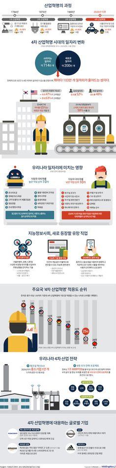 일자리 위협하는 4차 산업혁명, 내 직업은 괜찮을까 - 조선닷컴 인포그래픽스 - 인터랙티브 > 사회