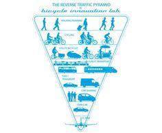 reversetrafficpyramid