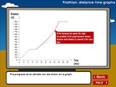 Triathlon: distance-time graphs (Years 8-9). Students explore data analysis, distance–time graphs, distances, gradients, line graphs, number patterns and speed.
