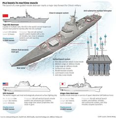 China boosts naval power with Asia's most advanced warship