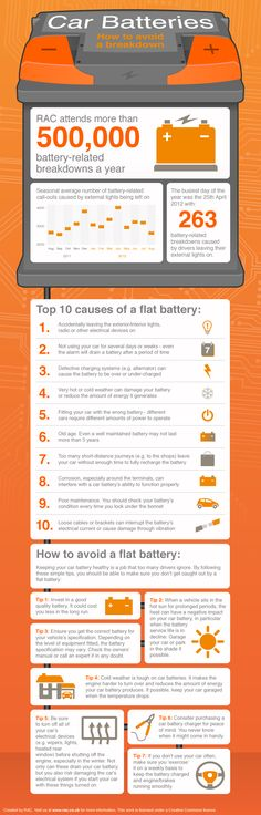 How to avoid a car breakdown? During the cold winter months your car battery is more suseptable to failure. View Car Battery Maintenance infographic for the most common causes of a flat battery and advice on how to maintain your car battery this winter.