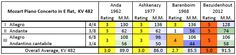 Mozart: Piano concerto KV 482, rating/M.M. comparison table