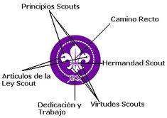 Significado de la Flor de Lis «SCOUTS CINTEOTL SCOUTS CINTEOTL