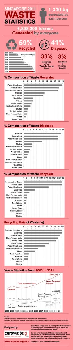 In 2011, about 6.9 million tonnes of waste was generated in Singapore, and each person generated around 1,330 kg of waste in a year. The recycling rate in Singapore for 2011 is 59% (58% in 2010), and has been increasing steadily over the years. The government has set a target of 60% recycling rate by 2012 in the Singapore Green Plan 2012, and 70% recycling rate by 2030 in the Sustainable Singapore Blueprint.