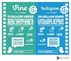 Video Strategy: Instagram and Vine are shaping the way students take in video content and showing how much story can be told in just a few seconds.  Ex. Instagram vs. Vine