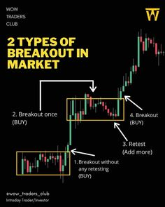 Stock Trading Strategies, Bollinger Bands, Candlestick Chart, Trade Finance, Trading Quotes, Motivational Picture Quotes, Day Trading, Financial Literacy, Stock Market