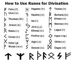 This is a chart of the Runes and their meanings. I keep a