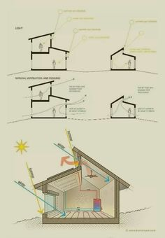 Modern Brick House, Modern Tiny House, Tiny House Design, Tropical Architecture, Sustainable Architecture, Architecture Concept Diagram, Architecture Details, Eco Construction, Passive Design