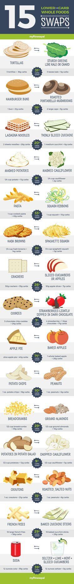 """La clave está en cambiar los alimentos procesados por alimentos naturales. Algo tan simple y """"tan complicado"""" al mismo tiempo"""
