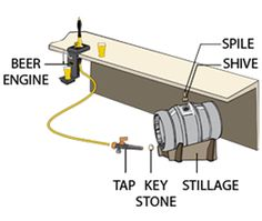 Cask beer systems | Cask ale condition dispensing equipment