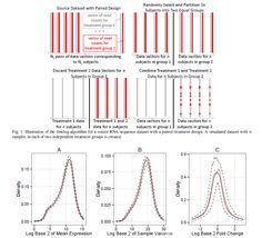 SimSeq – A Nonparametric Approach to Simulation of RNA-Sequence Datasets - RNA sequencing analysis methods are often derived by relying on hypothetical parametric models for read counts that are not likely to be precisely satisfied in practice. Methods are often tested by analyzing data that have been simulated according to the assumed model. This testing strategy can result in an overly optimistic view of the performance of an RNA-seq analysis method...