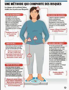 Régime : Les dangers de la méthode Dukan sur la santé
