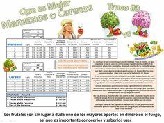 Todas las granjas requieren frutales para ganar mucho dinero, pero que frutal me conviene más. Checa estos datos.