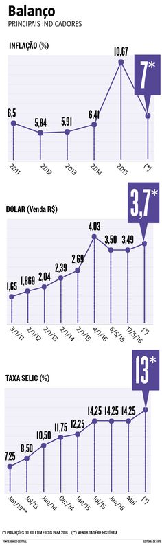Balanço do Banco Central: principais indicadores (18/05/16) #Política #Economia #Temer #BancoCentral #Infográfico #Infografia #HojeEmDia