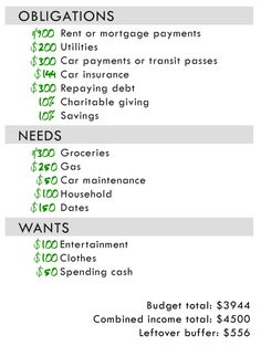 Sample budget to help you visualize what to do