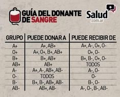Guía del donante de sangre - Blood Donor Guide