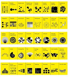 40 different types of chart used in data visualisation by David McCandless in Information Is Beautiful - from Edward Tufte Information Architecture, Information Design, Information Graphics, Visual Thinking, Design Thinking, Information Visualization, Data Visualization, Editorial Design, Bubble Chart